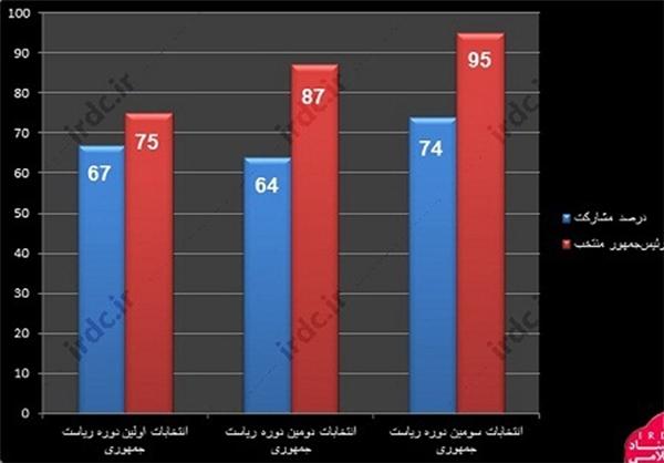 آیتالله خامنهای ركورددار آراء مردمی در انتخابات ریاست جمهوری